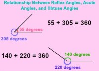 Reflex Angle | www.pixshark.com - Images Galleries With A ...