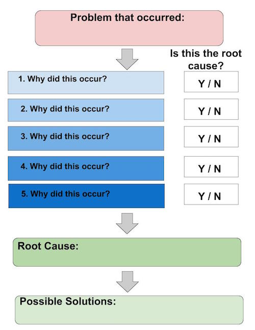 Practical Application Root Cause Analysis Template Study - root cause analysis template