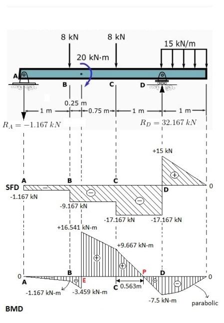 beam bending diagrams