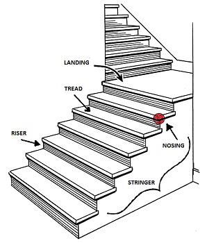 Staircases Types Design Construction Video Lesson - Stair Components