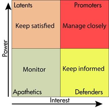 Creating a Stakeholder Matrix Study