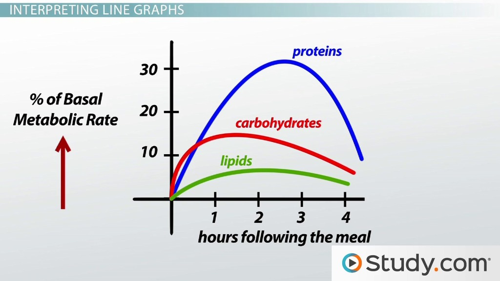 How To Read Scientific Graphs Charts Video Lesson