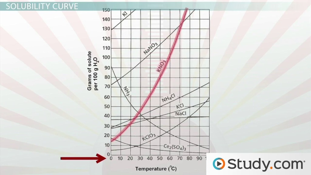 Solubility and Solubility Curves - Video  Lesson Transcript Study