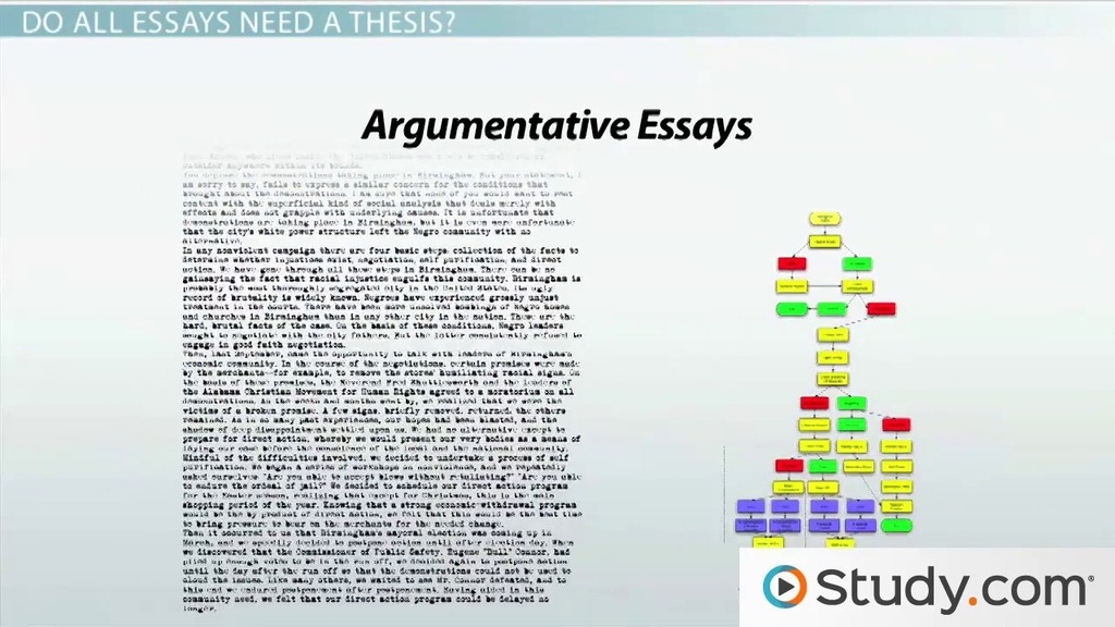 What is a Thesis Statement? - Video  Lesson Transcript Study