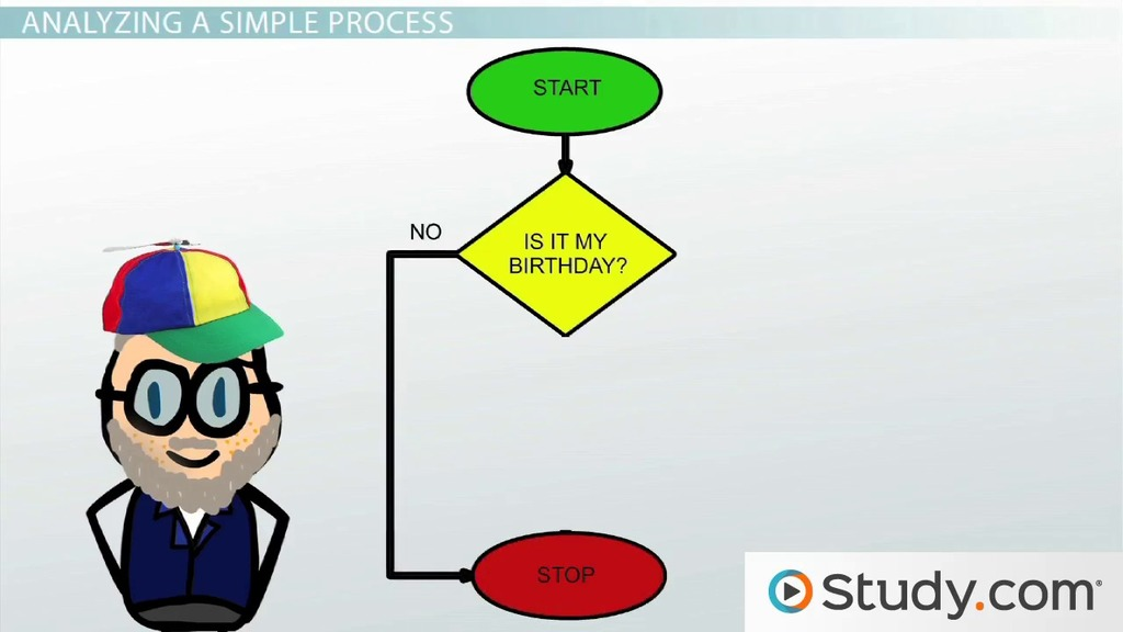 Analysis and Design Tools Analysis Definition and Flow Charts