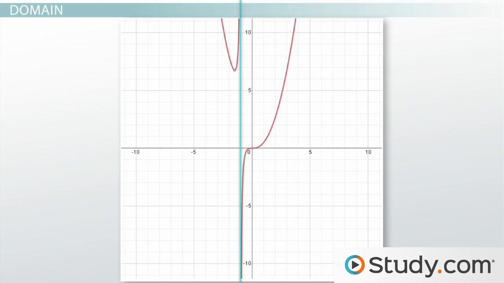 Analyzing the Graph of a Rational Function Asymptotes, Domain, and