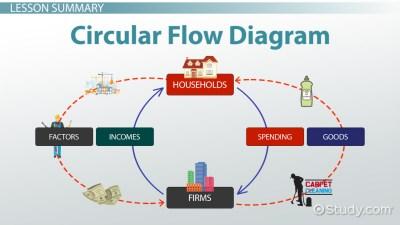 Circular Flow Diagram in Economics: Definition & Example - Video & Lesson Transcript   Study.com