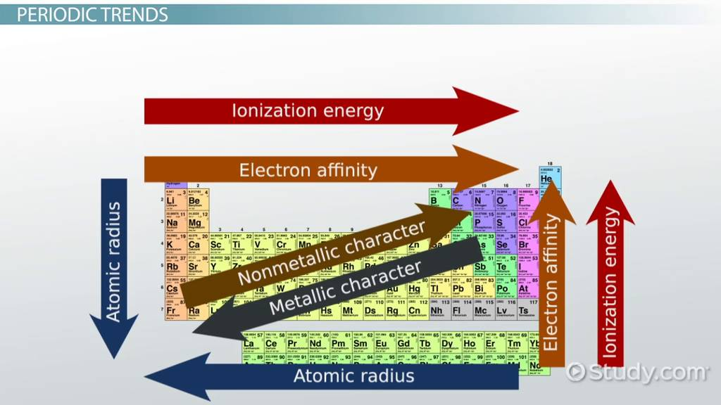 Electronegativity Trends Among Groups and Periods of the Periodic - electronegativity chart template