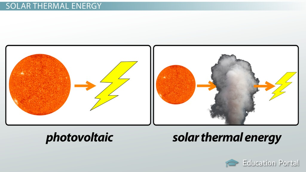 What Are Solar Panels? - Photovoltaic Solar Cells and Solar Thermal - solar thermal energy
