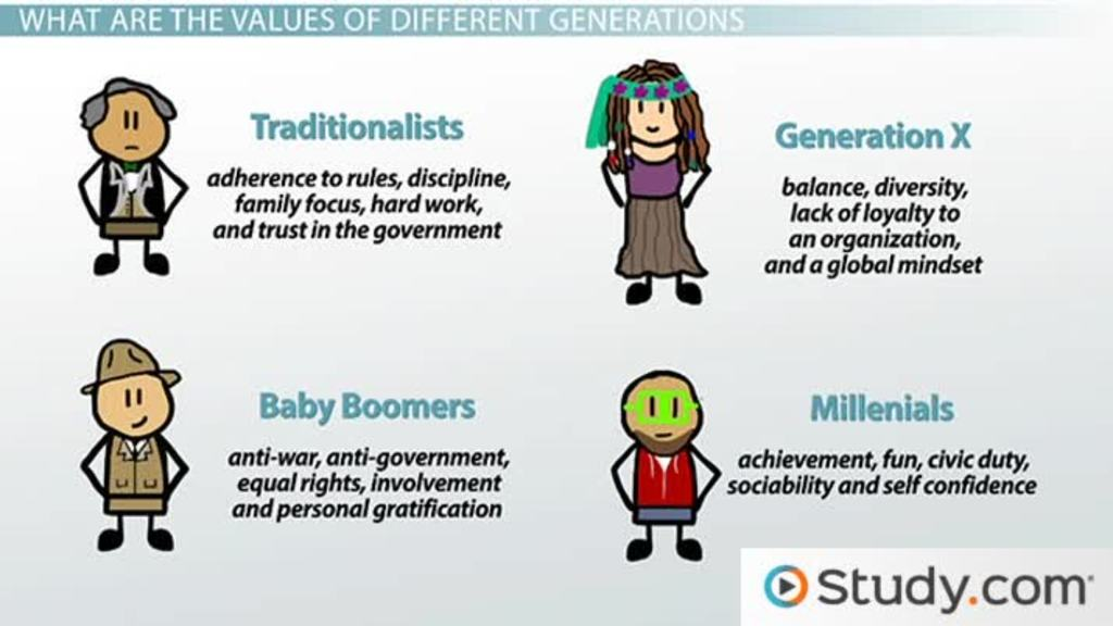 Generational Values in the Workplace Differences and Dominant - gen y in the workplace