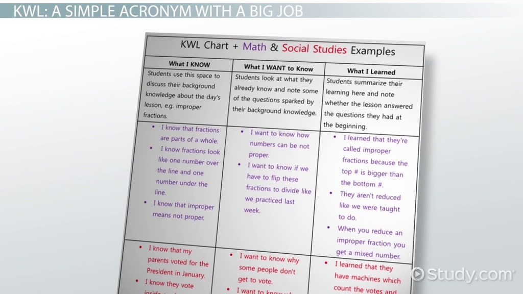 KWL Chart Example Graphic Organizer and Classroom Applications