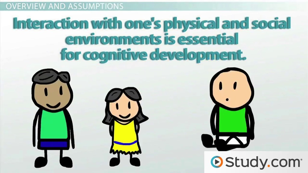Piaget\u0027s Theory of Cognitive Development - Video  Lesson Transcript - piaget's theory