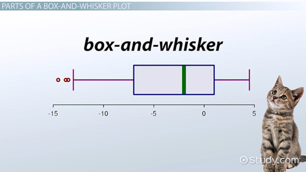 Read, Interpret  Construct Box-and-Whisker Plots - Video  Lesson