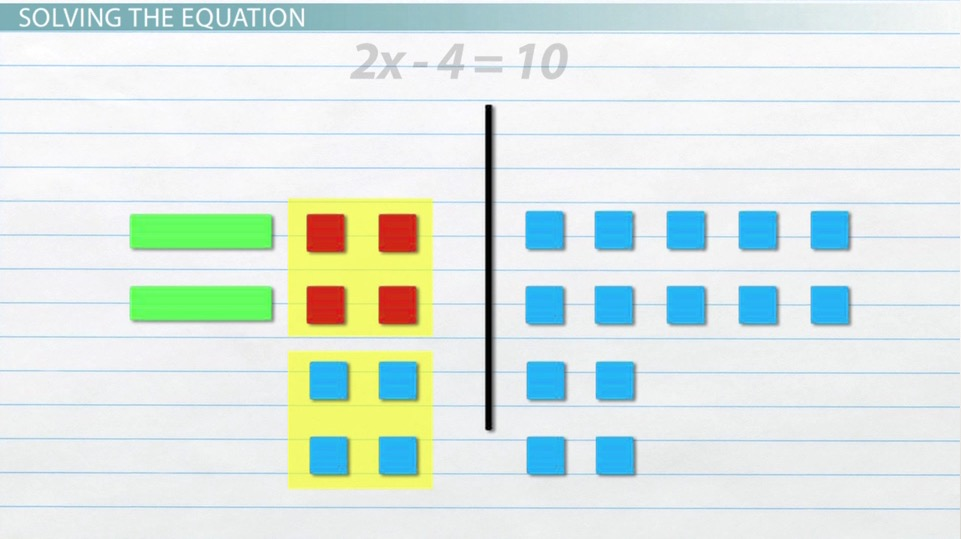 How to Use Algebra Tiles to Model  Solve Equations - Video  Lesson