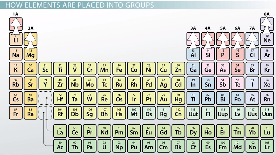 Representative Elements of the Periodic Table Definition  Overview - new periodic table of elements group 1a