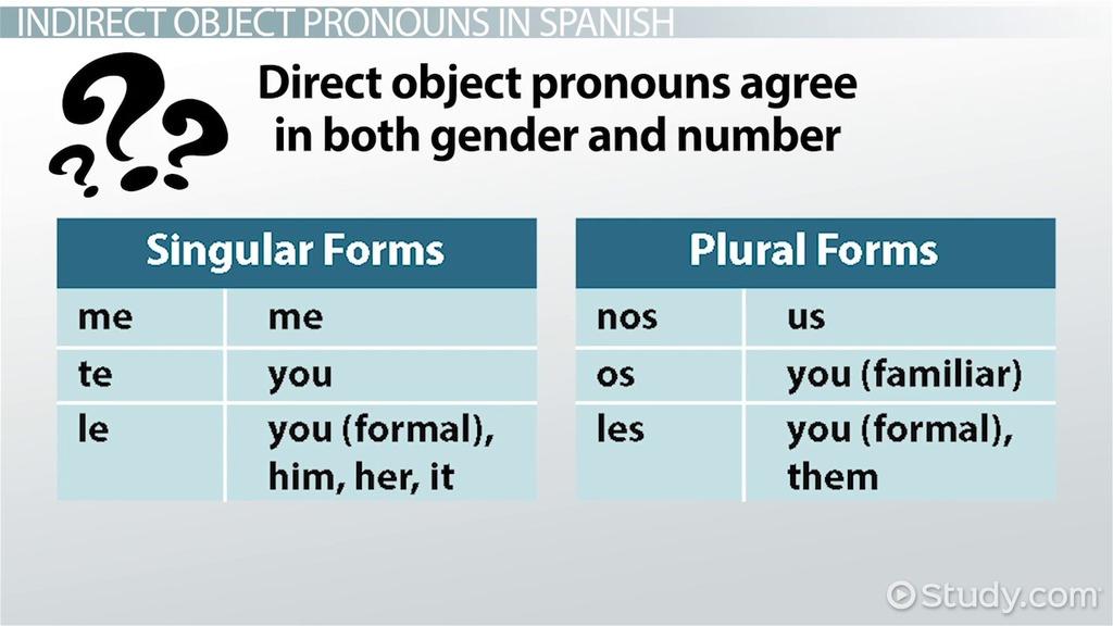 English Grammar Subject Amp Object Pronouns Possessive