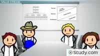 Lean Organizational Structure - Video & Lesson Transcript ...