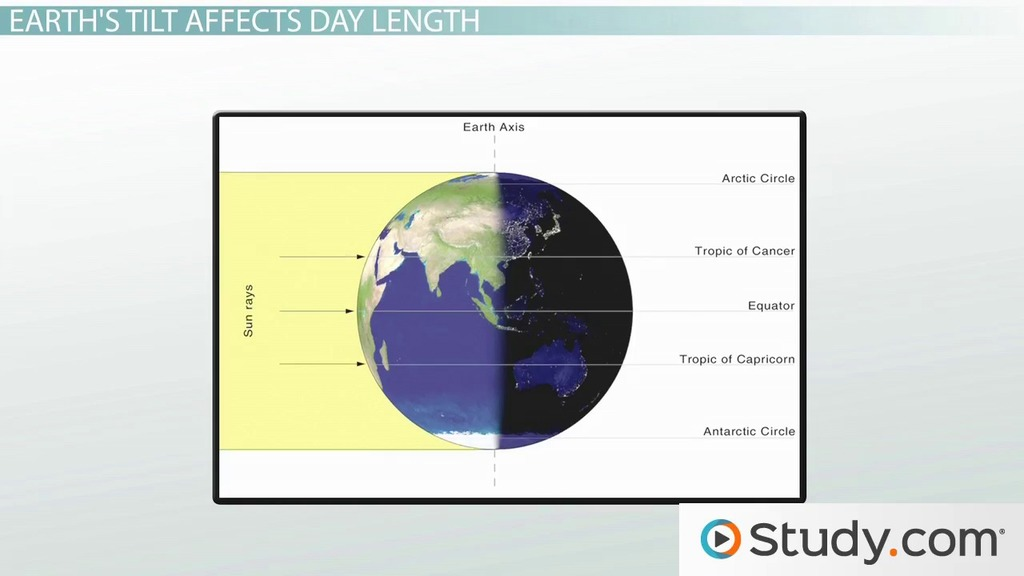 Solar Energy Effects on Earth\u0027s Temperature - Video  Lesson