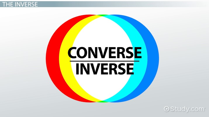 Logic Laws Converse, Inverse, Contrapositive  Counterexample