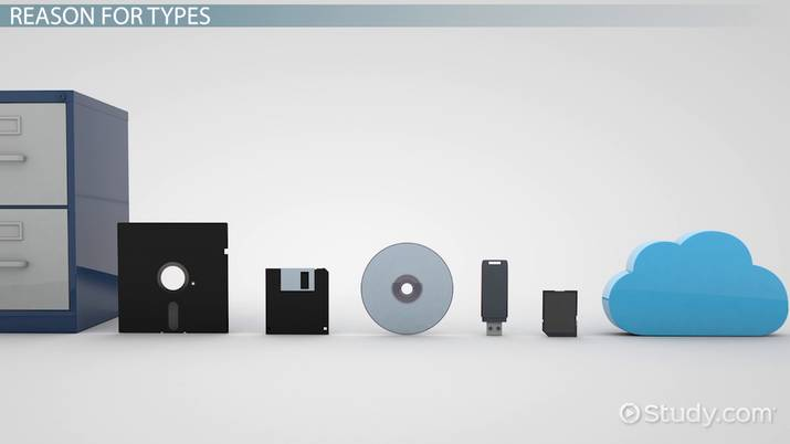 Data Storage Devices - Definition  Types - Video  Lesson