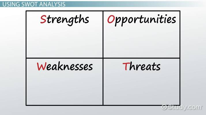SWOT Analysis in International Business - Video  Lesson Transcript