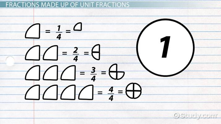 What is a Unit Fraction? - Definition  Examples - Video  Lesson