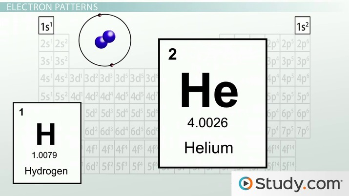 Electron Configurations in Atomic Energy Levels - Video  Lesson