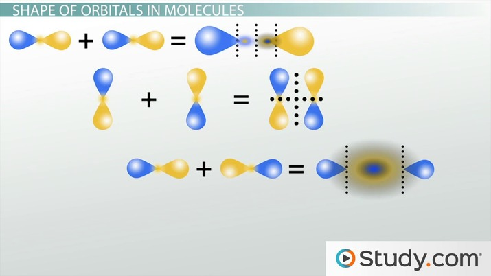 Molecular Orbital Theory Tutorial and Diagrams - Video  Lesson