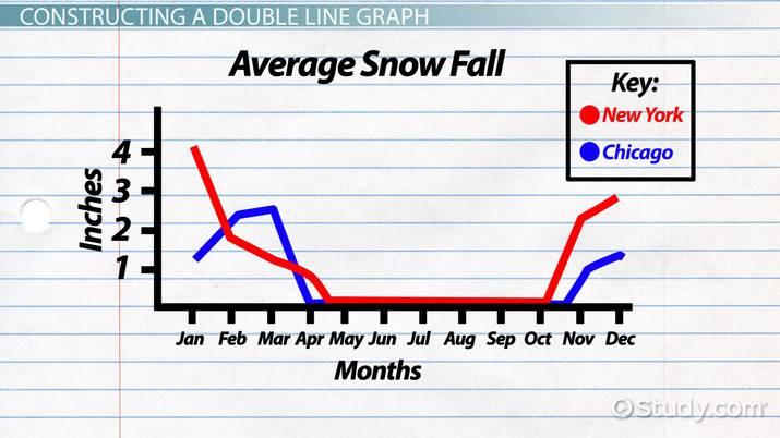 Double Line Graph Definition  Examples - Video  Lesson Transcript