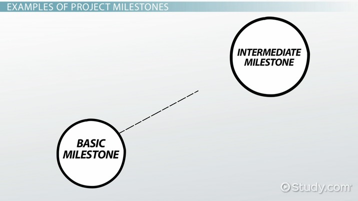What Are Milestones in Project Management? - Definition  Examples