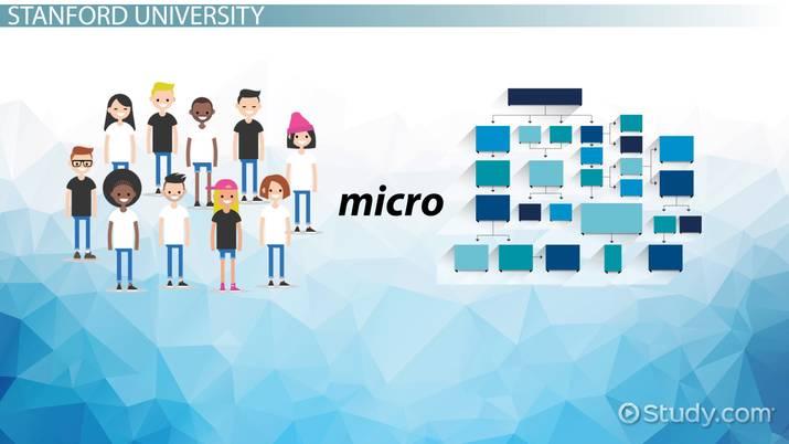 Top Schools with Organizational Behavior PhD Programs School List