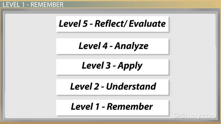 Hamlet Act 1 Discussion Questions - Video  Lesson Transcript