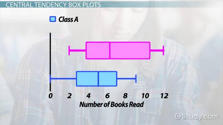 Central Tendency Dot Plots, Histograms  Box Plots - Video  Lesson