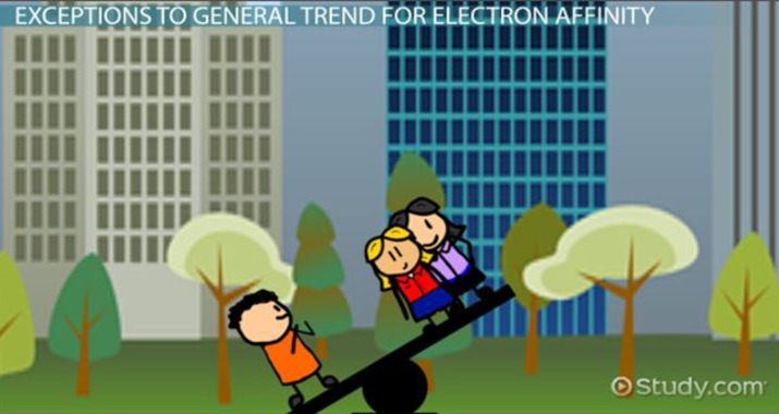Electron Affinity Definition, Trends  Equation - Video  Lesson