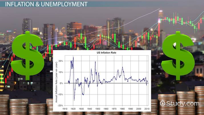 Inflation  Unemployment Relationship Phases Phillips, Stagflation