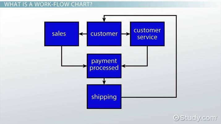 Work-Flow Chart Example  Definition - Video  Lesson Transcript