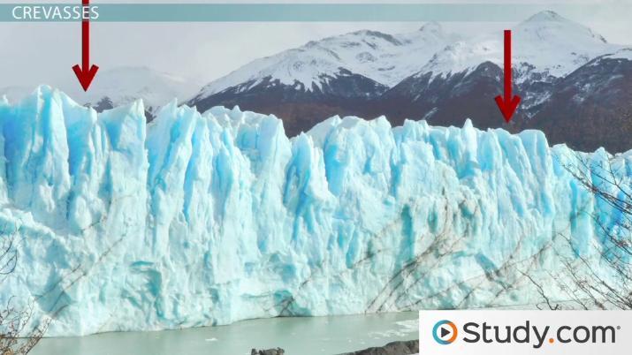 Glacier Movement Definition  Process - Video  Lesson Transcript