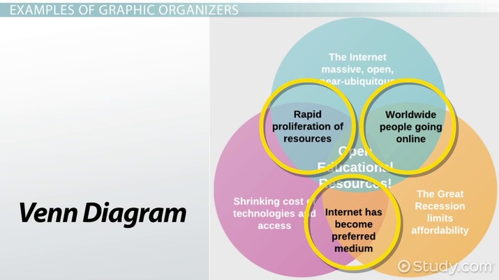 Graphic Organizer Definition, Types  Examples - Video  Lesson