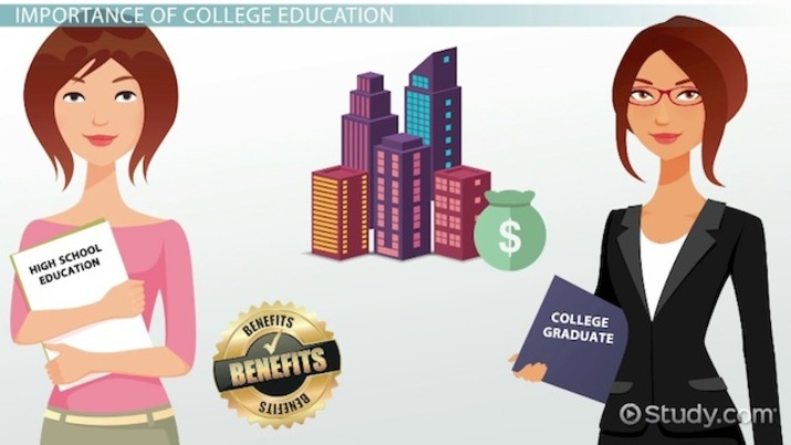 How Important is a College Education?
