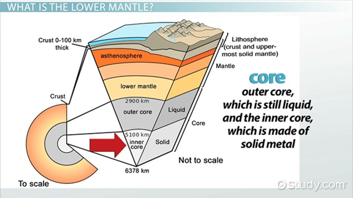 Lower Mantle Definition, Composition  Facts - Video  Lesson