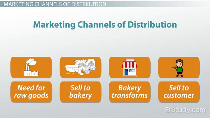 Marketing Channels of Distribution in the Hospitality  Tourism
