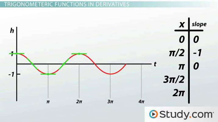 Calculating Derivatives of Trigonometric Functions - Video  Lesson
