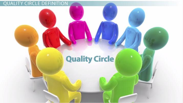 Quality Circle Definition  Process - Video  Lesson Transcript