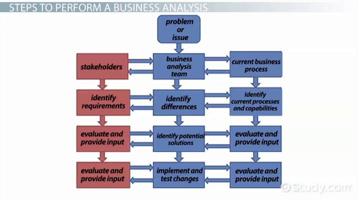 What Is Business Analysis? - Process, Methods  Example - Video