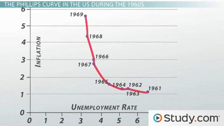 The Phillips Curve Model Inflation and Unemployment - Video