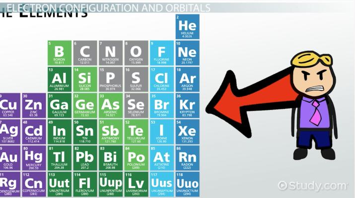 Electron Configurations in the s, p  d Orbitals - Video  Lesson