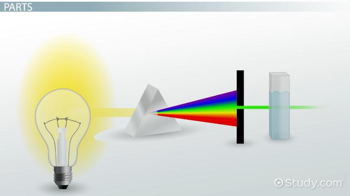 Spectrophotometer Definition, Uses  Parts - Video  Lesson