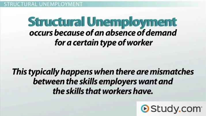 Three Types of Unemployment Cyclical, Frictional  Structural