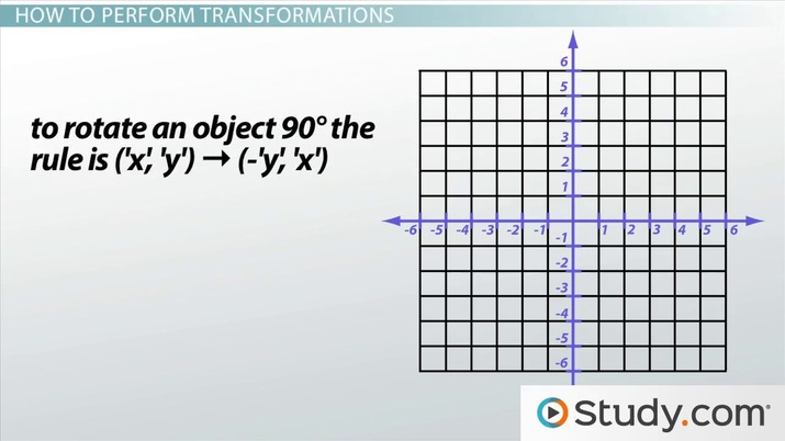 Transformations in Math Definition  Graph - Video  Lesson