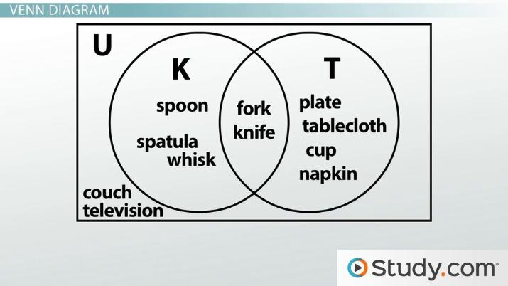 Venn Diagrams Subset, Disjoint, Overlap, Intersection  Union